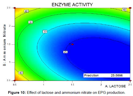 biochemistry-analytical-biochemistry-lactose-ammonium-nitrate