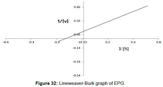 biochemistry-analytical-biochemistry-lineweaver-burk-graph