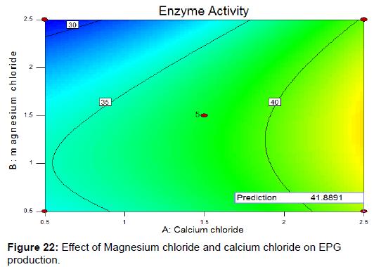 biochemistry-analytical-biochemistry-magnesium-chloride-calcium