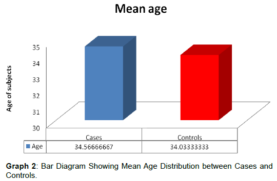 biochemistry-analytical-biochemistry-mean-age-cases