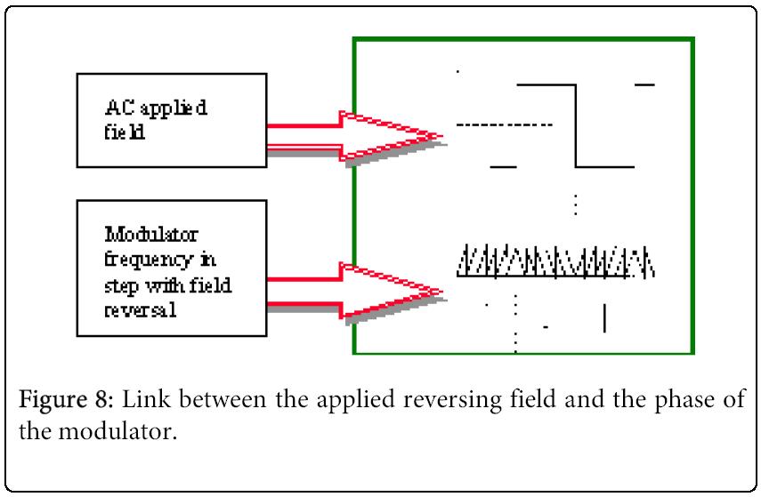 biochemistry-analytical-biochemistry-modulator