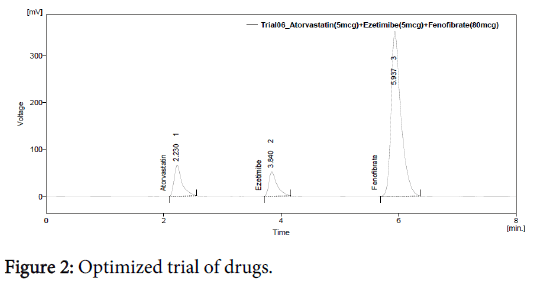 biochemistry-analytical-biochemistry-optimized-trial-drugs