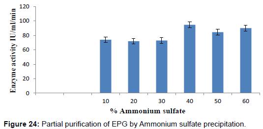 biochemistry-analytical-biochemistry-partial-purification-sulfate