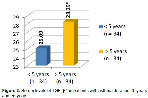 biochemistry-analytical-biochemistry-patients-asthma