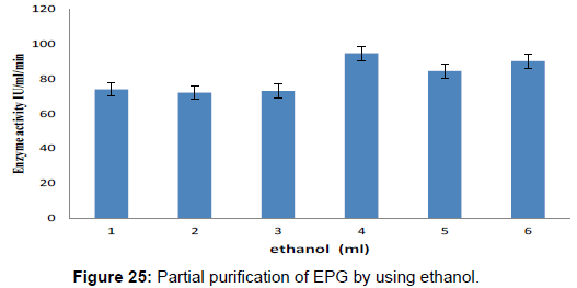 biochemistry-analytical-biochemistry-purification-ethanol
