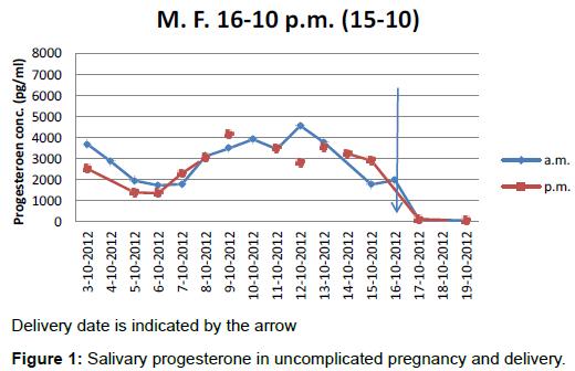 biochemistry-analytical-biochemistry-salivary-progesterone-pregnancy