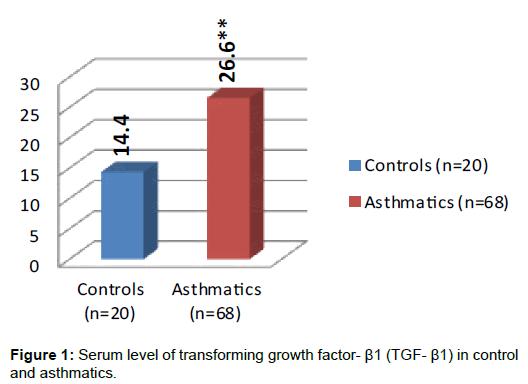 biochemistry-analytical-biochemistry-serum-growth-factor
