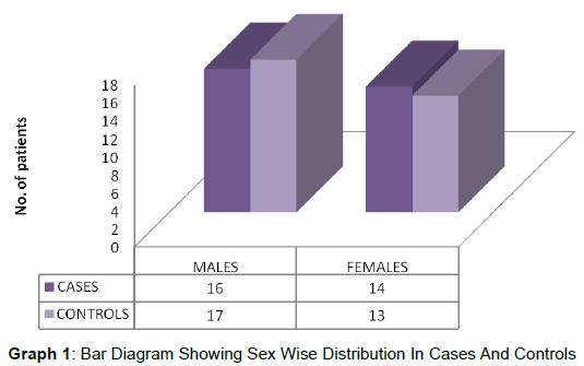 biochemistry-analytical-biochemistry-sex-wise-cases