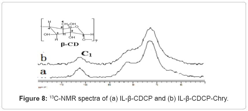 biochemistry-analytical-biochemistry-spectra