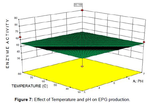 biochemistry-analytical-biochemistry-temperature-pH-production