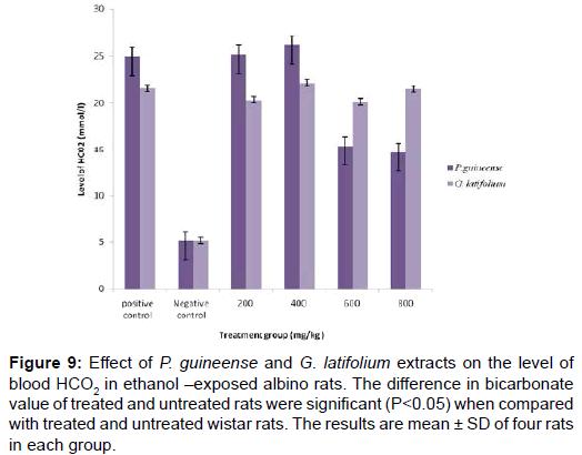 biochemistry-analytical-biochemistry-untreated-wistar-rats