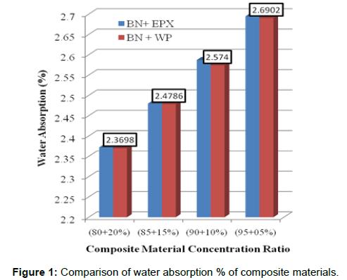 biochemistry-analytical-biochemistry-water-absorption-composite