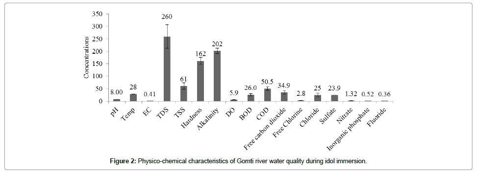 biochemistry-analytical-biochemistry-water-quality-idol-immersion