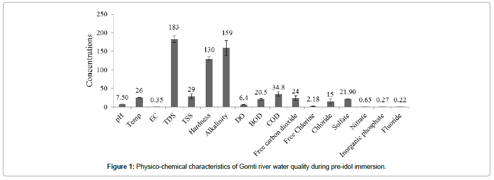 biochemistry-analytical-biochemistry-water-quality-pre-idol-immersion