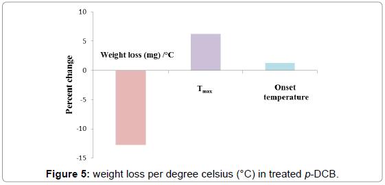 biochemistry-analytical-biochemistry-weight-loss-celsius