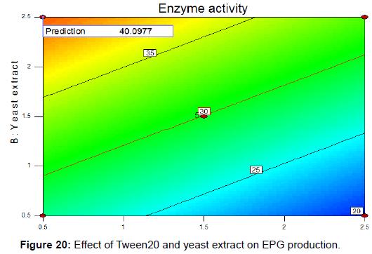 biochemistry-analytical-biochemistry-yeast-extract-production