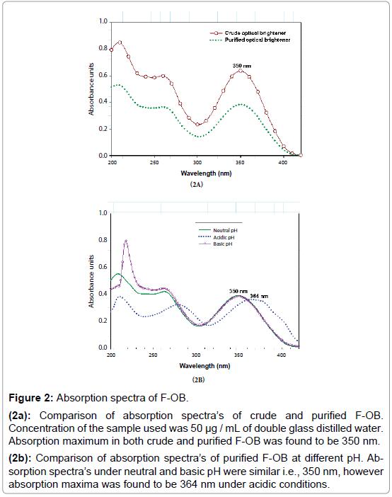 biochemistry-and-analytical-biochemistry-Absorption-spectra