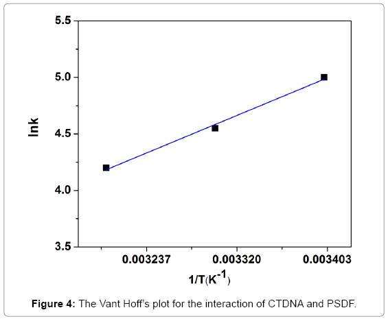 biochemistry-and-analytical-biochemistry-CTDNA-PSDF