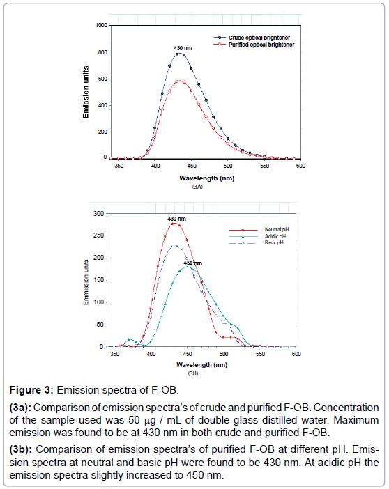 biochemistry-and-analytical-biochemistry-Emission-spectra