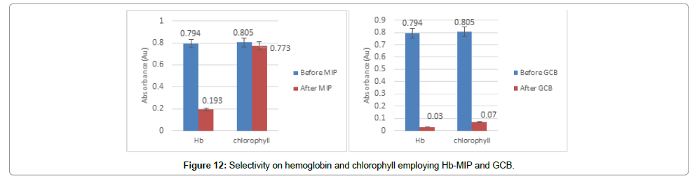 biochemistry-and-analytical-biochemistry-employing