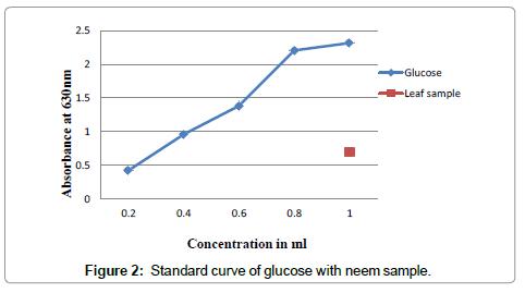 biochemistry-and-analytical-biochemistry-glucose