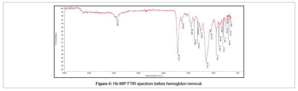 biochemistry-and-analytical-biochemistry-hemoglobin