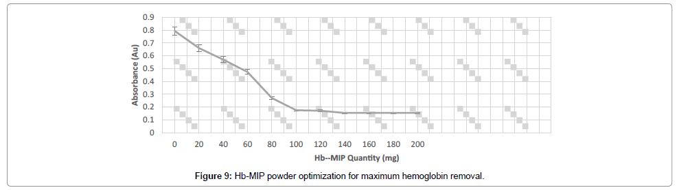 biochemistry-and-analytical-biochemistry-optimization