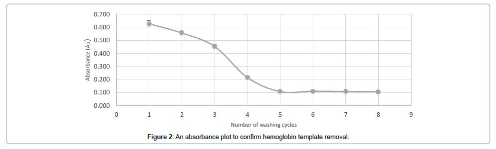 biochemistry-and-analytical-biochemistry-removal