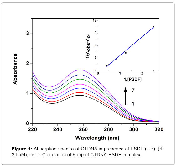 biochemistry-and-analytical-biochemistry-spectra-CTDNA