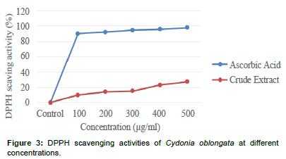 biochemistry-physiology-Cydonia-oblongata