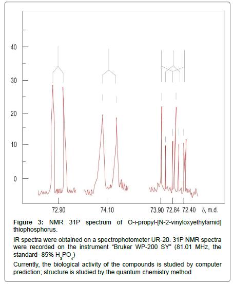 biochemistry-physiology-NMR-spectra