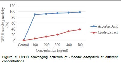 biochemistry-physiology-Phoenix-dactylifera