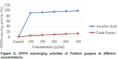 biochemistry-physiology-Psidium-guajava