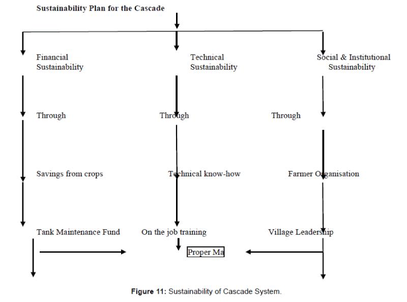 biodiversity-bioprocessing-and-development-Cascade-System