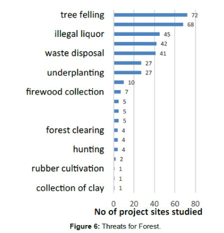 biodiversity-bioprocessing-and-development-Threats-Forest