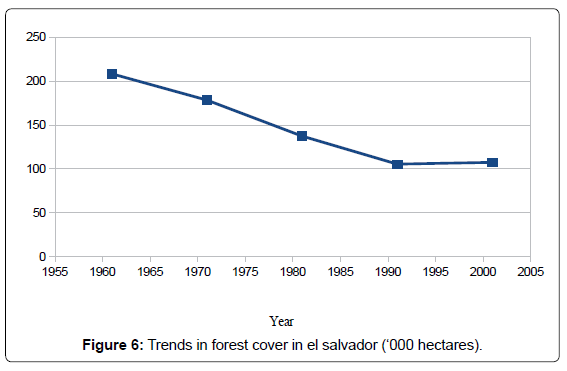 The Factors for the Extinction of Jaguars and Cougars in El Salvador