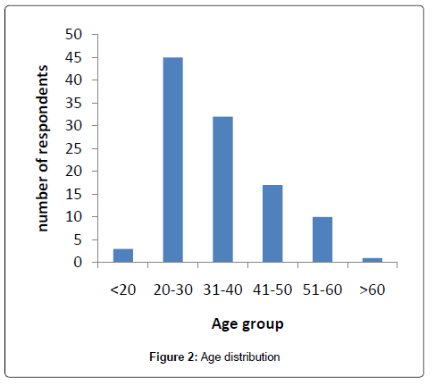 biodiversity-endangered-species-Age-distribution