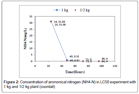 biodiversity-endangered-species-Concentration-ammonical-nitrogen