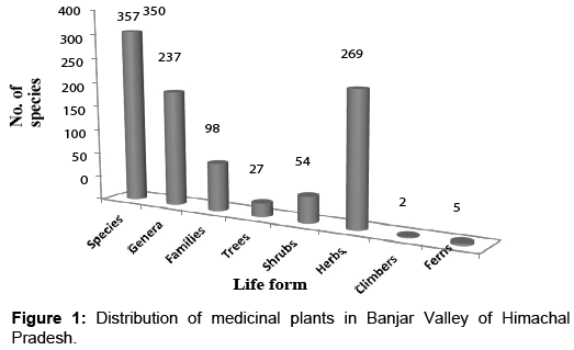 biodiversity-endangered-species-Distribution-medicinal-plants