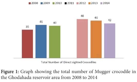 Preliminary inventory of biodiversity at ghodahada reservoir biodiversity endangered species graph mugger crocodile altavistaventures Gallery