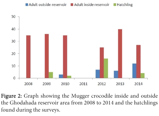 biodiversity-endangered-species-Graph-Mugger-crocodile-inside-outside