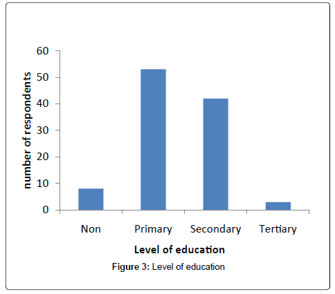 biodiversity-endangered-species-Level-education