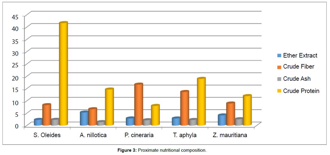 biodiversity-endangered-species-Proximate-nutritional