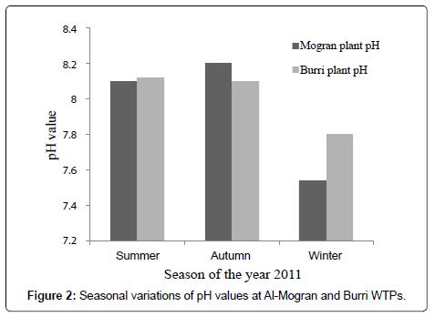 biodiversity-endangered-species-Seasonal-variations
