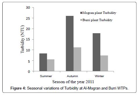 biodiversity-endangered-species-Turbidity-Al-Mogran