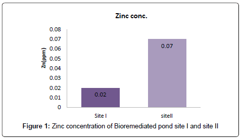 biodiversity-endangered-species-Zinc-concentration