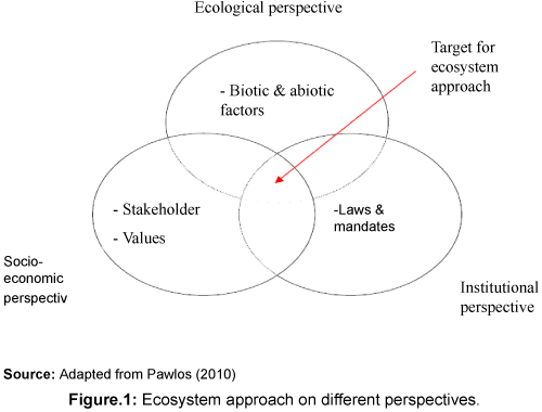 biodiversity-endangered-species-different-perspectives