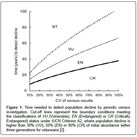 biodiversity-endangered-species-population-decline