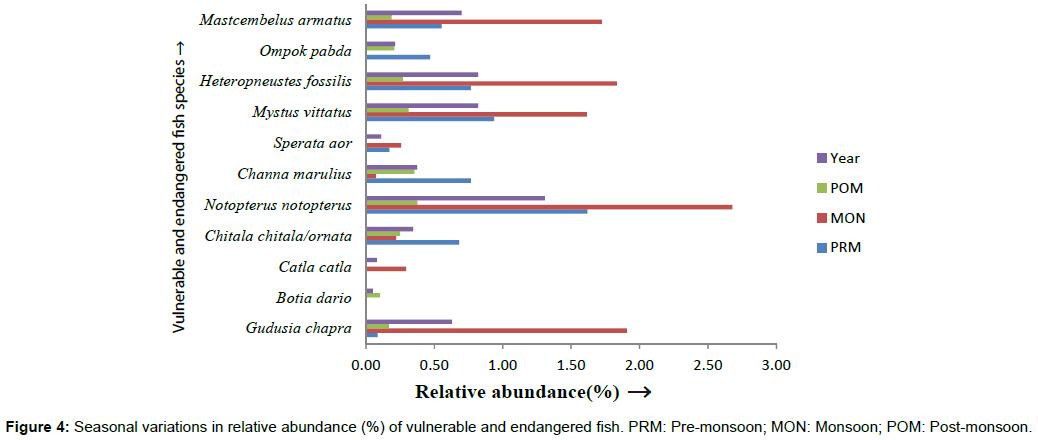 biodiversity-endangered-species-variations-relative-abundance