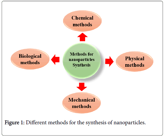 chemistry of nanomaterials synthesis properties and applications